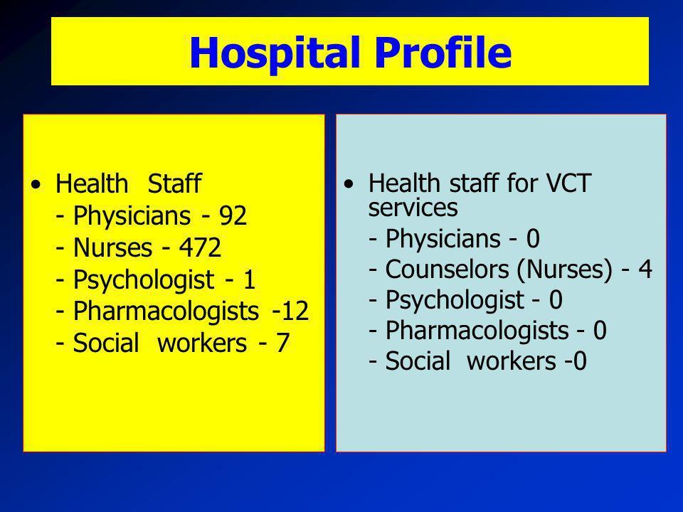 Hospital Profile Health Staff - Physicians - 92 - Nurses - 472
