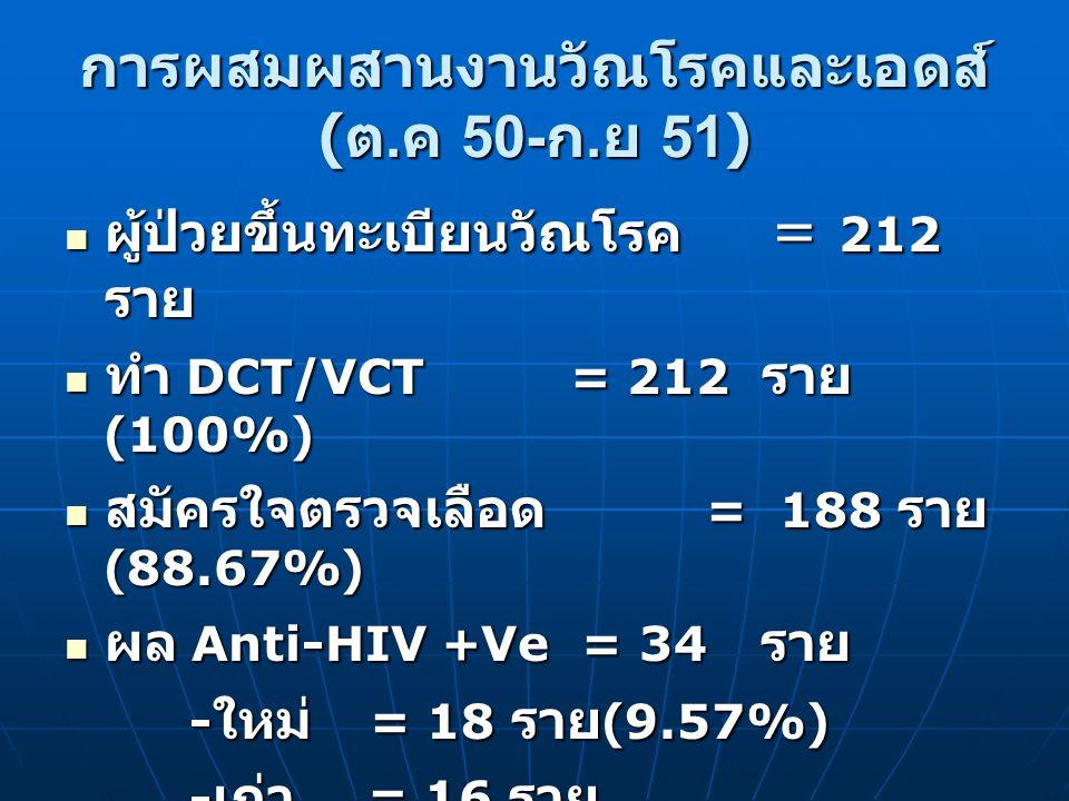 การผสมผสานงานวัณโรคและเอดส์ (ต.ค 50-ก.ย 51)