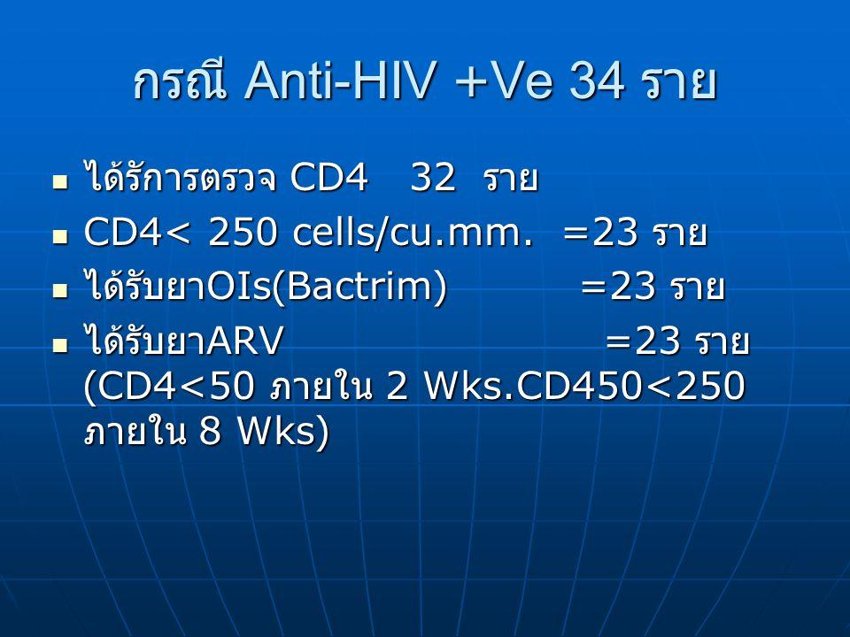 กรณี Anti-HIV +Ve 34 ราย ได้รัการตรวจ CD4 32 ราย