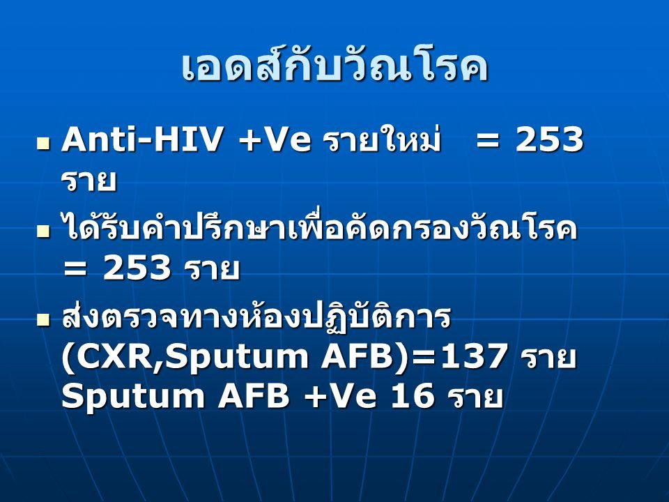เอดส์กับวัณโรค Anti-HIV +Ve รายใหม่ = 253 ราย