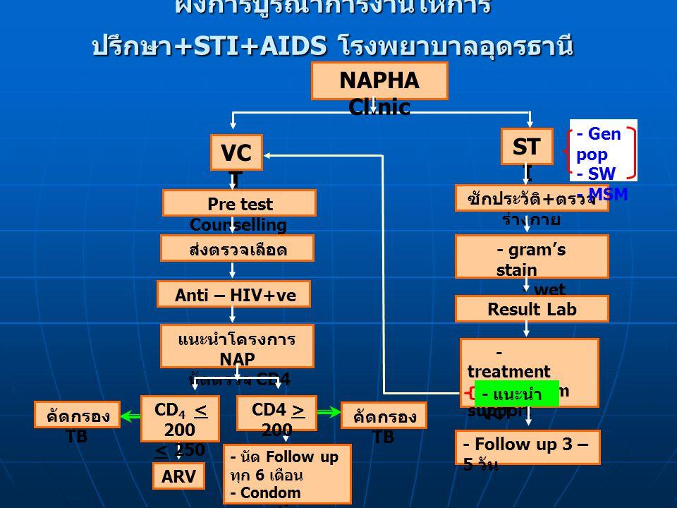 ผังการบูรณาการงานให้การปรึกษา+STI+AIDS โรงพยาบาลอุดรธานี