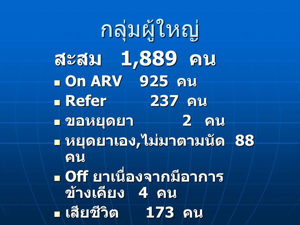 กลุ่มผู้ใหญ่ สะสม 1,889 คน On ARV 925 คน Refer 237 คน ขอหยุดยา 2 คน
