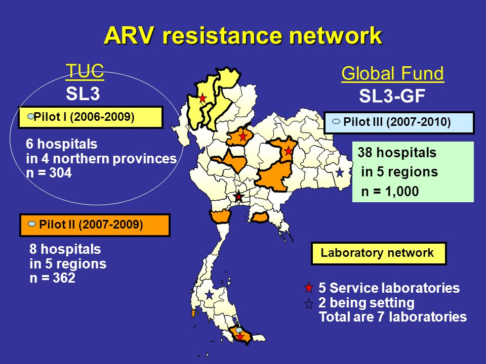 ARV resistance network