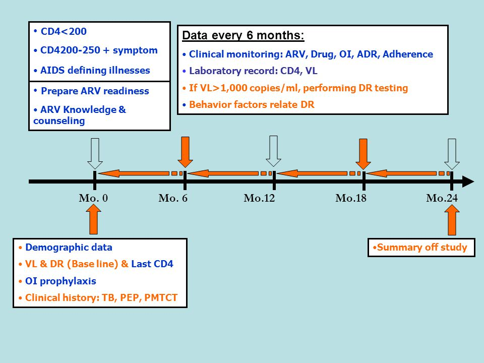 CD4<200 Prepare ARV readiness Data every 6 months: Mo. 0 Mo. 6