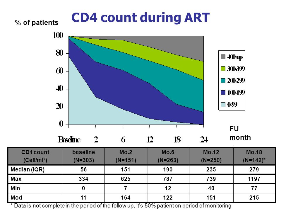 CD4 count during ART % of patients FU month CD4 count (Cell/ml2)