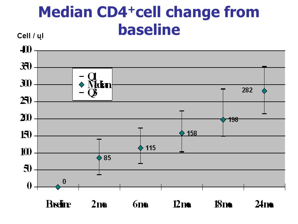 Median CD4+cell change from baseline