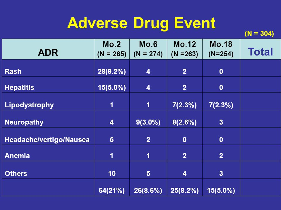Adverse Drug Event Total ADR Mo.2 Mo.6 Mo.12 Mo.18 (N = 304) (N = 285)