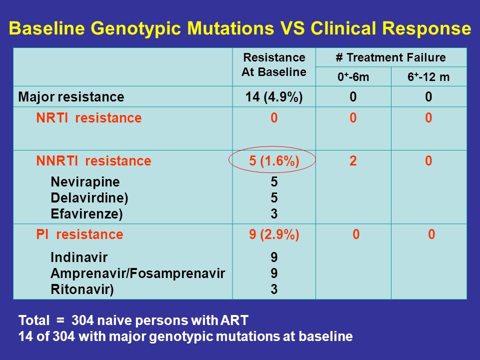 Baseline Genotypic Mutations VS Clinical Response