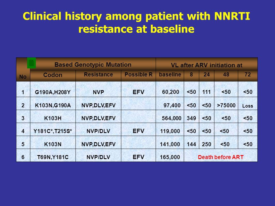 Clinical history among patient with NNRTI resistance at baseline
