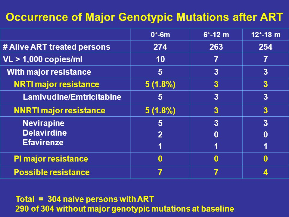Occurrence of Major Genotypic Mutations after ART