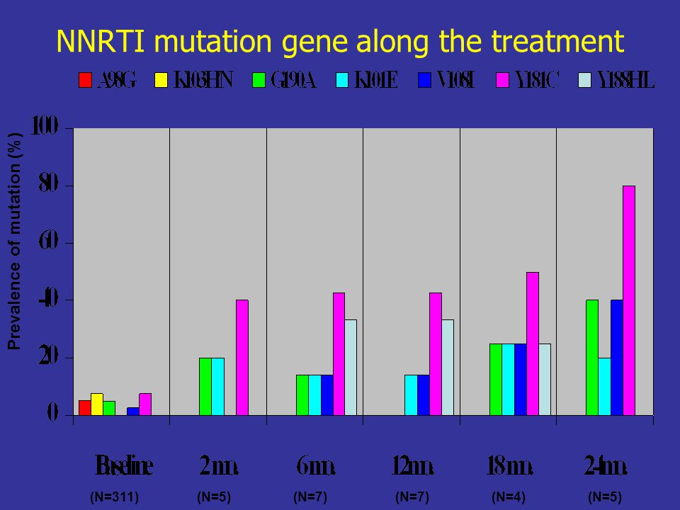 NNRTI mutation gene along the treatment