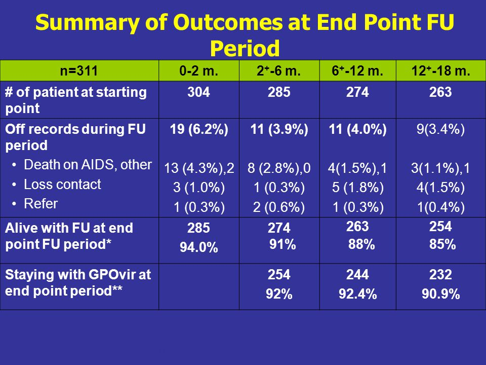Summary of Outcomes at End Point FU Period