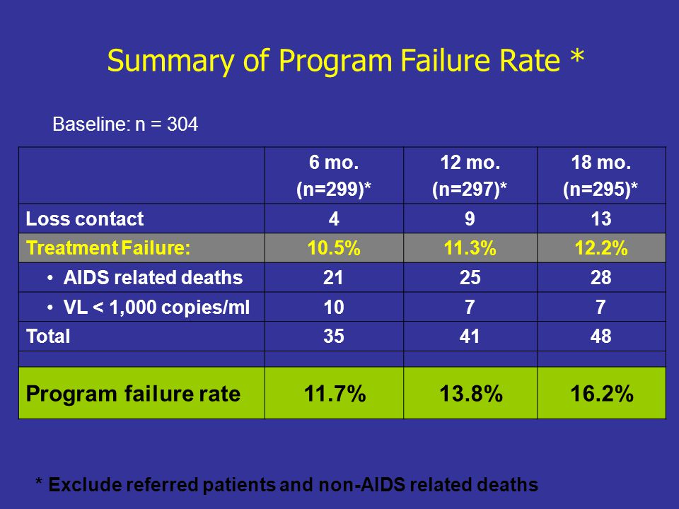 Summary of Program Failure Rate *