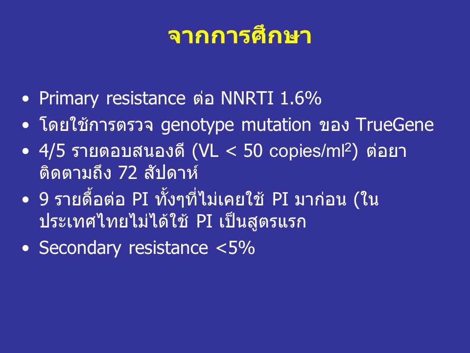 จากการศึกษา Primary resistance ต่อ NNRTI 1.6%