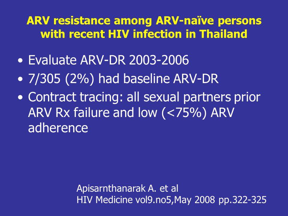 7/305 (2%) had baseline ARV-DR