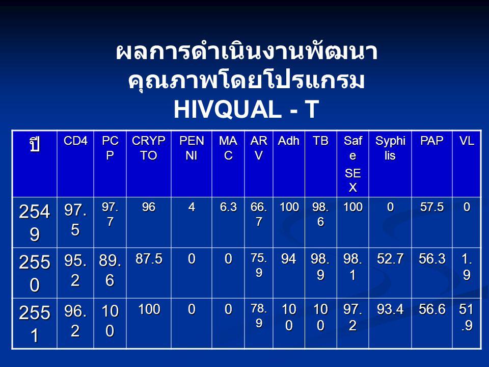 ผลการดำเนินงานพัฒนาคุณภาพโดยโปรแกรม HIVQUAL - T
