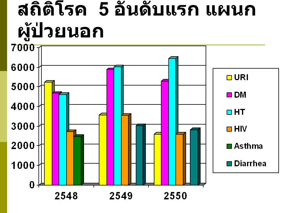 สถิติโรค 5 อันดับแรก แผนกผู้ป่วยนอก
