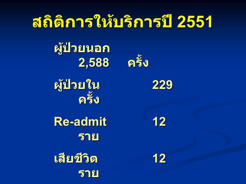 สถิติการให้บริการปี 2551 ผู้ป่วยนอก 2,588 ครั้ง ผู้ป่วยใน 229 ครั้ง