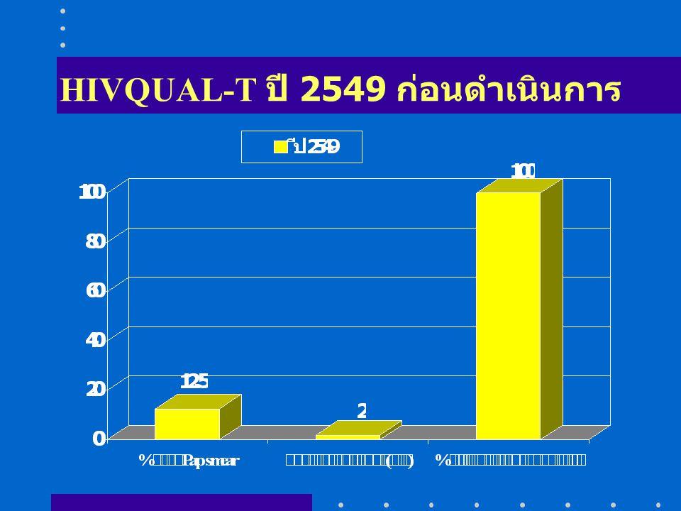 HIVQUAL-T ปี 2549 ก่อนดำเนินการ