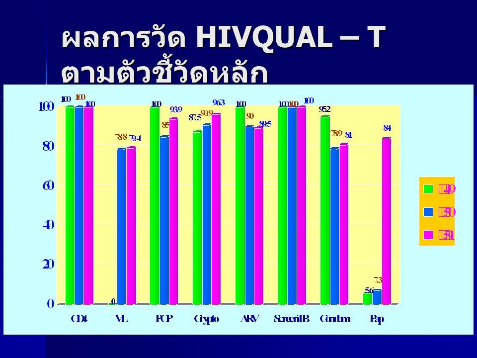 ผลการวัด HIVQUAL – T ตามตัวชี้วัดหลัก