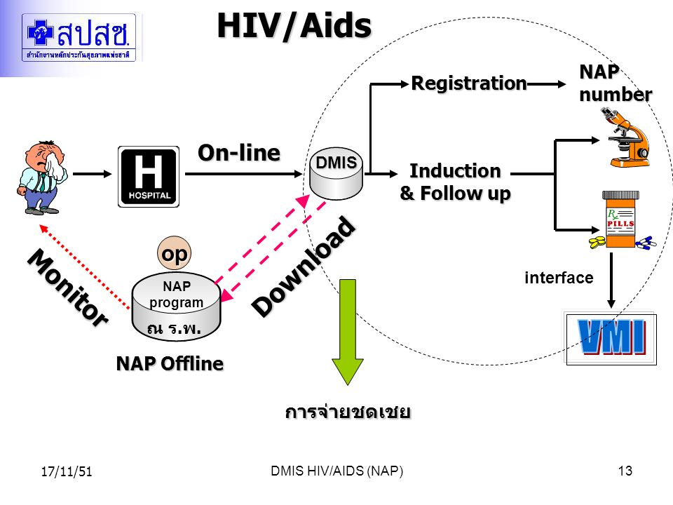 HIV/Aids VMI Download Monitor On-line op NAP number Registration