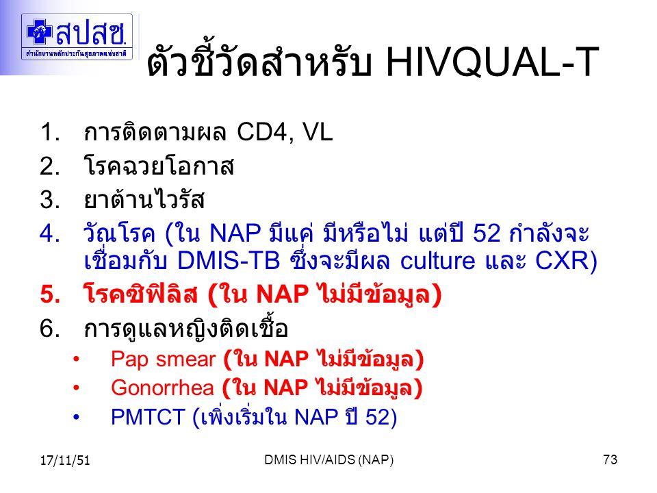 ตัวชี้วัดสำหรับ HIVQUAL-T