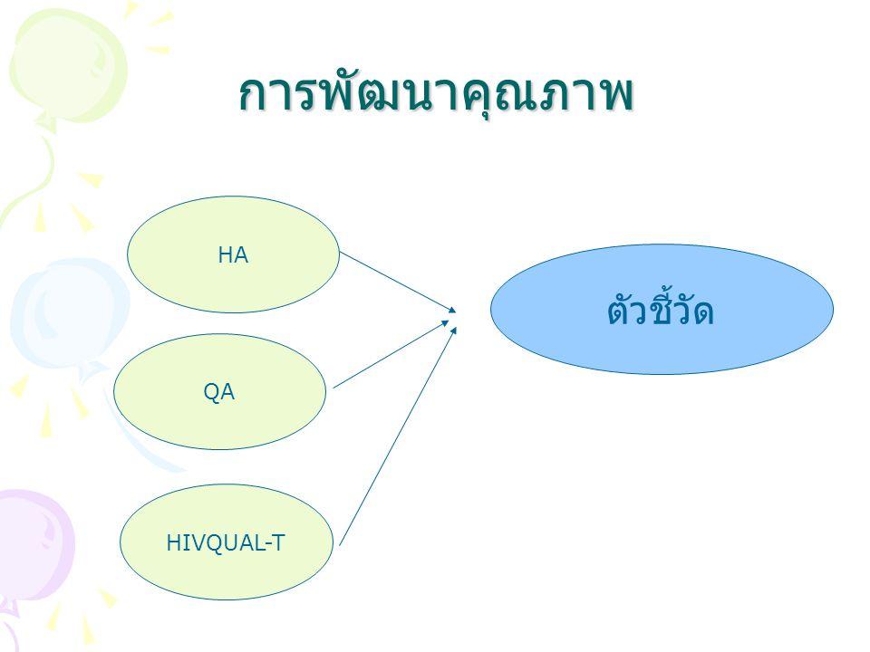 การพัฒนาคุณภาพ HA ตัวชี้วัด QA HIVQUAL-T