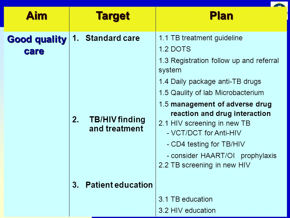 Aim Target Plan Good quality care 1. Standard care