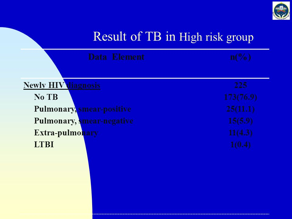 Result of TB in High risk group