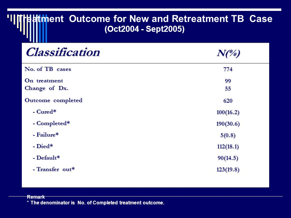Treatment Outcome for New and Retreatment TB Case