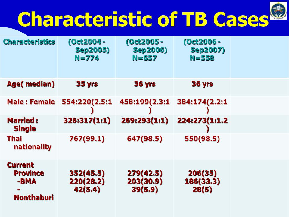 Characteristic of TB Cases