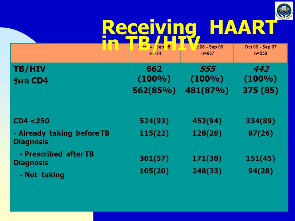 Receiving HAART in TB/HIV