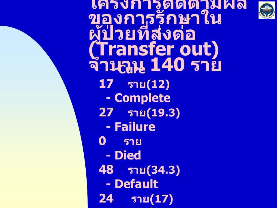 โครงการติดตามผลของการรักษาในผู้ป่วยที่ส่งต่อ(Transfer out)จำนวน 140 ราย