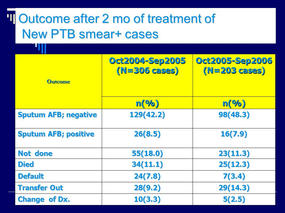 Outcome after 2 mo of treatment of New PTB smear+ cases