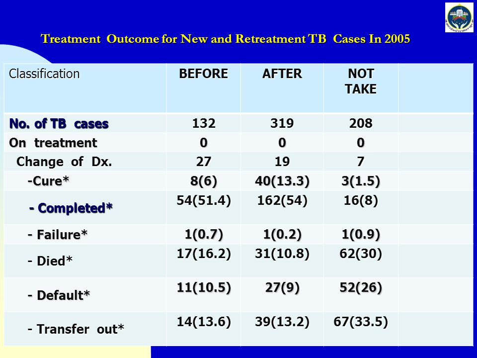 Treatment Outcome for New and Retreatment TB Cases In 2005