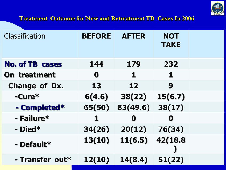 Treatment Outcome for New and Retreatment TB Cases In 2006
