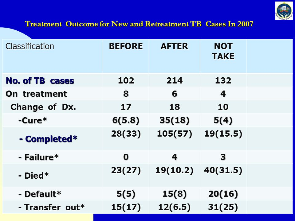 Treatment Outcome for New and Retreatment TB Cases In 2007