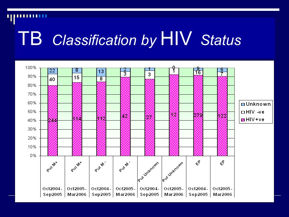TB Classification by HIV Status