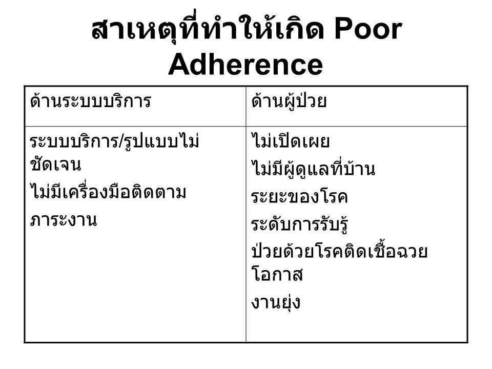 สาเหตุที่ทำให้เกิด Poor Adherence