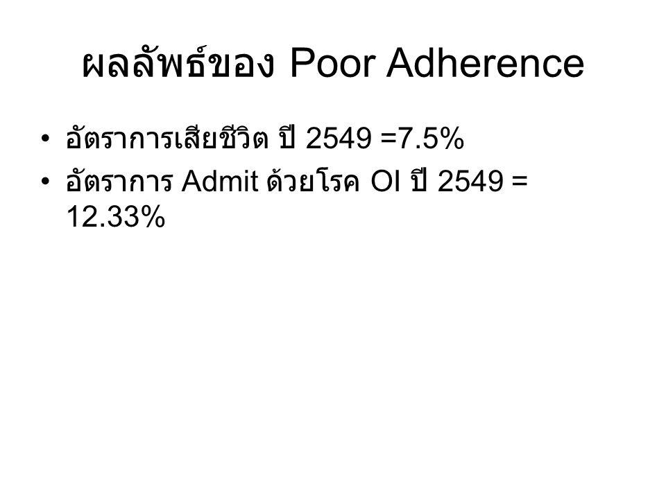ผลลัพธ์ของ Poor Adherence
