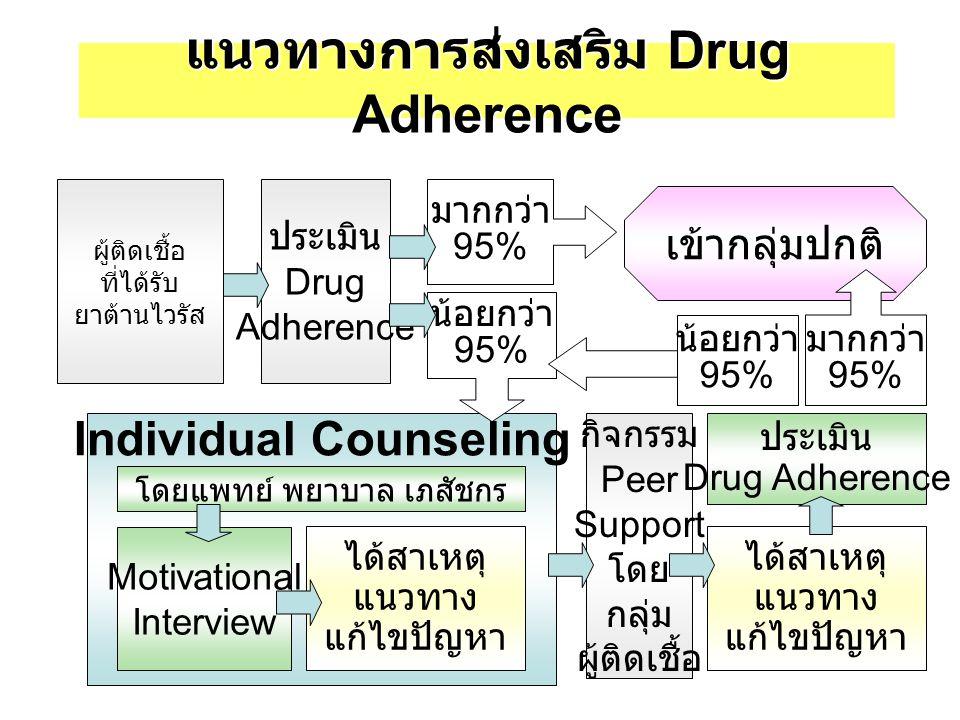 แนวทางการส่งเสริม Drug Adherence
