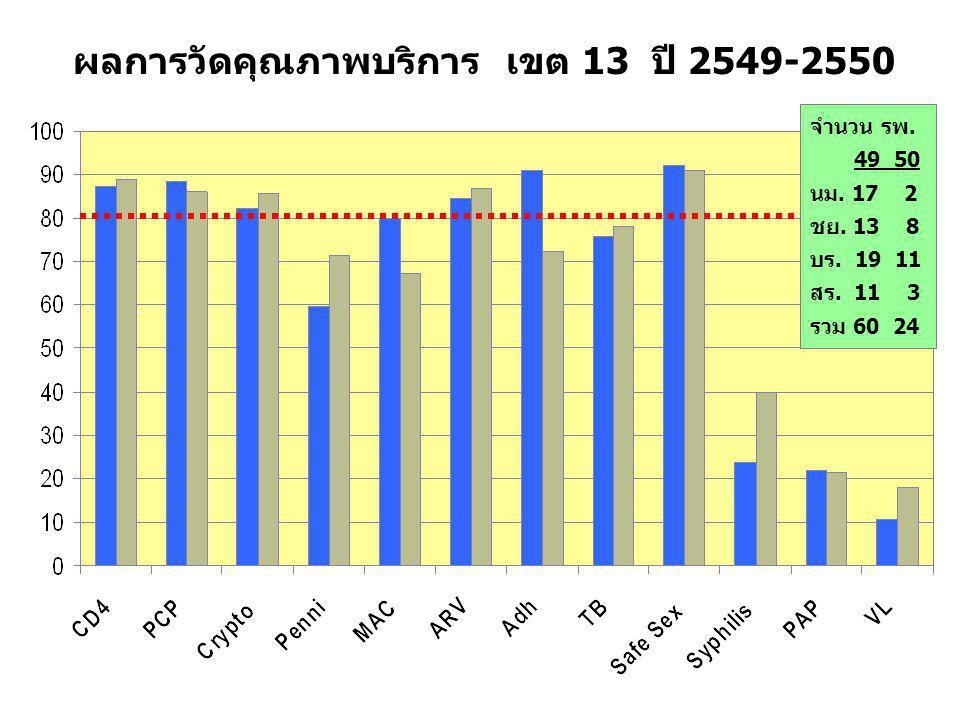 ผลการวัดคุณภาพบริการ เขต 13 ปี 2549-2550
