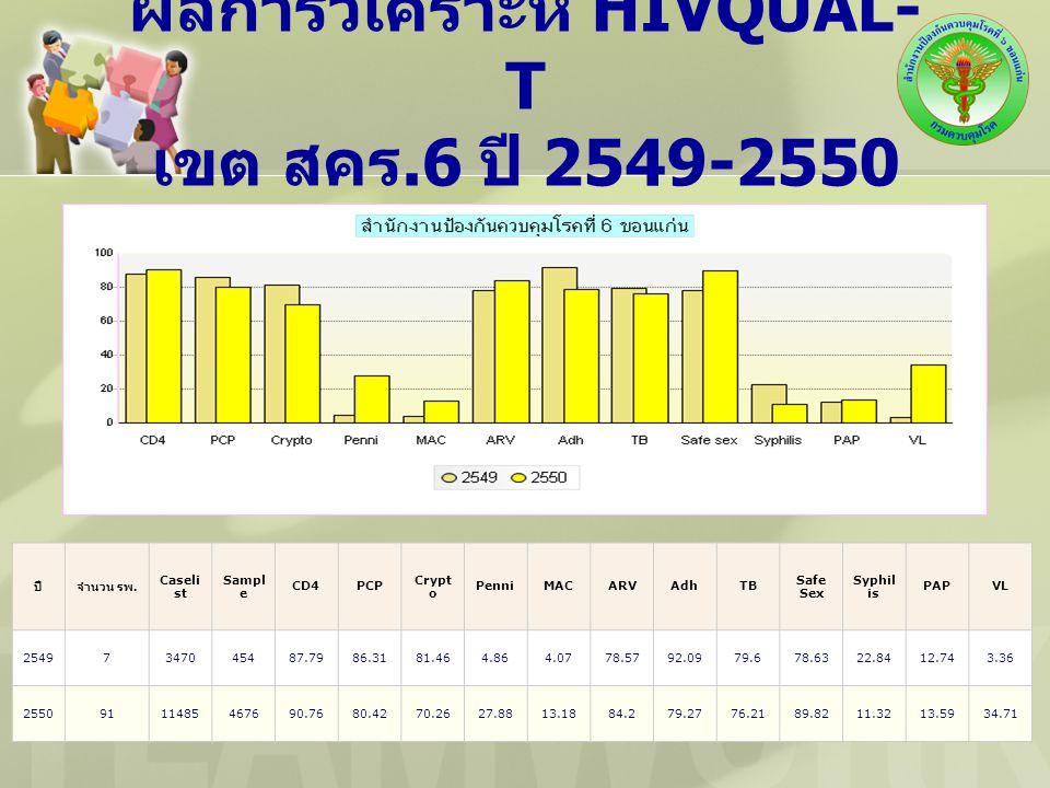 ผลการวิเคราะห์ HIVQUAL-T เขต สคร.6 ปี 2549-2550