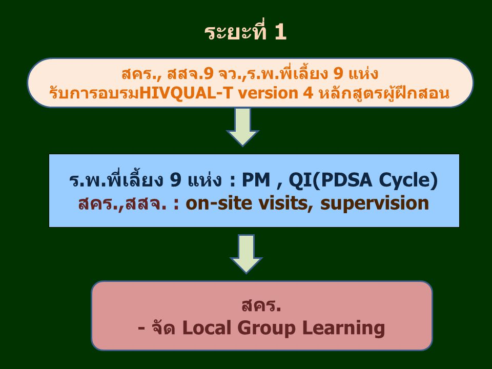 ระยะที่ 1 ร.พ.พี่เลี้ยง 9 แห่ง : PM , QI(PDSA Cycle)