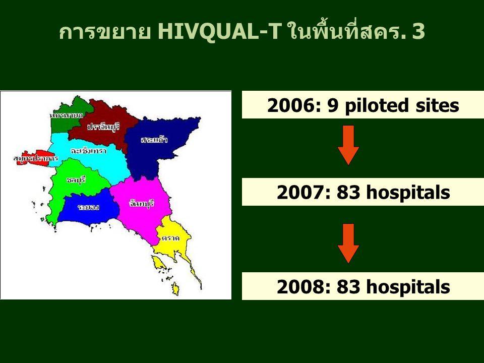 การขยาย HIVQUAL-T ในพื้นที่สคร. 3