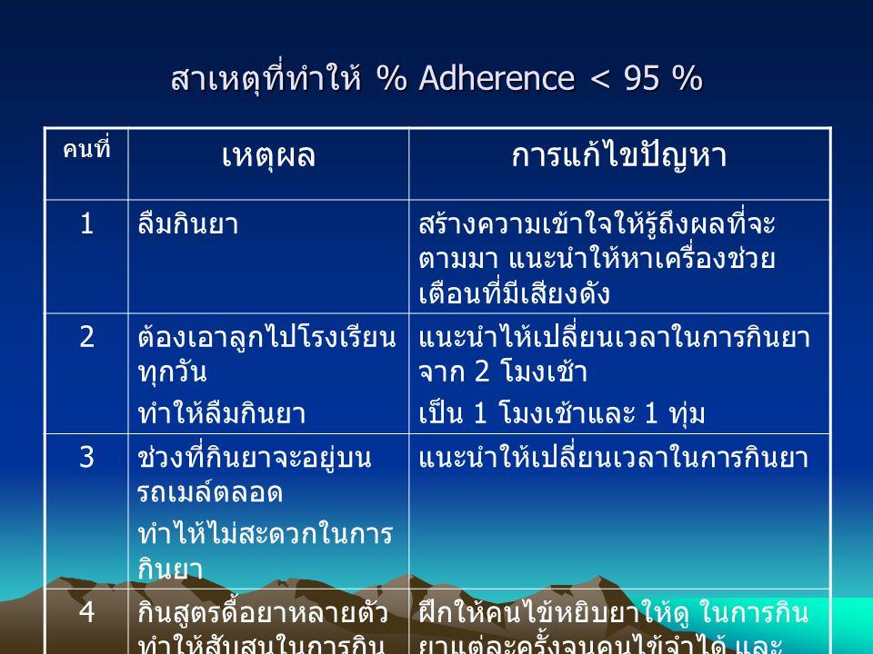 สาเหตุที่ทำให้ % Adherence < 95 %