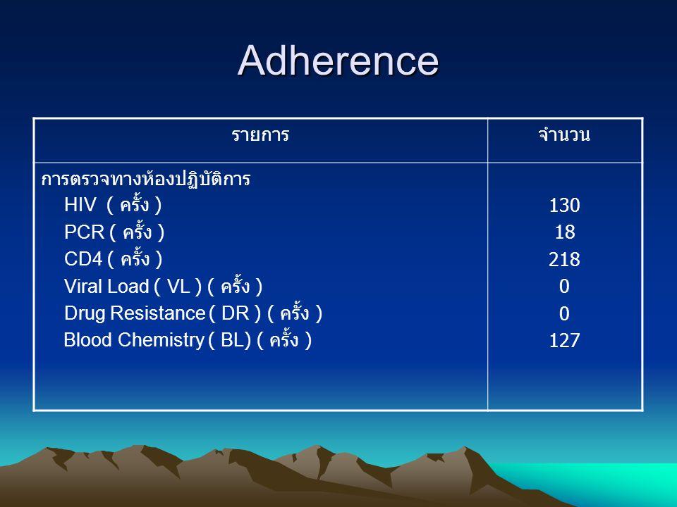 Adherence รายการ จำนวน การตรวจทางห้องปฏิบัติการ HIV ( ครั้ง )