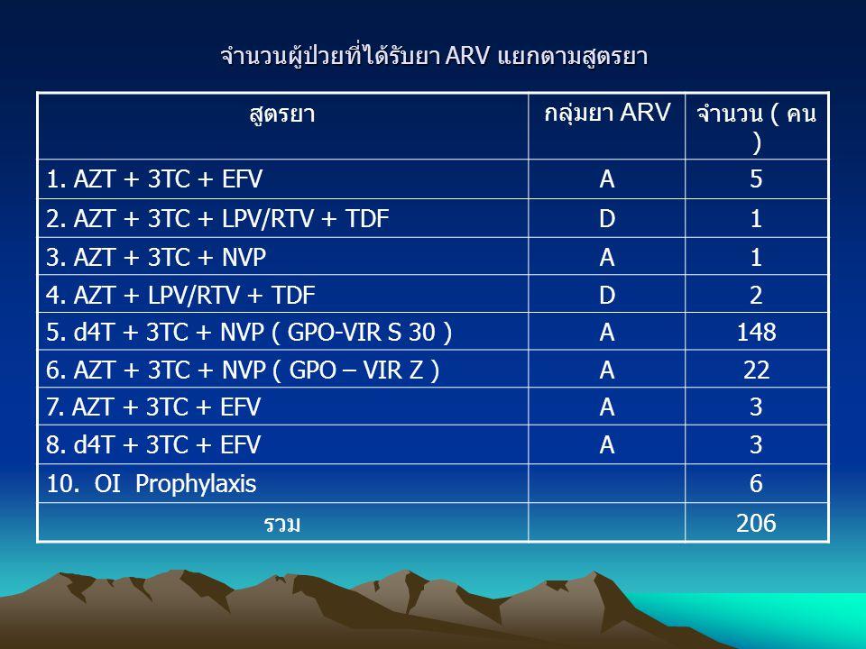 จำนวนผู้ป่วยที่ได้รับยา ARV แยกตามสูตรยา