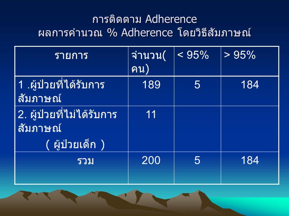 การติดตาม Adherence ผลการคำนวณ % Adherence โดยวิธีสัมภาษณ์
