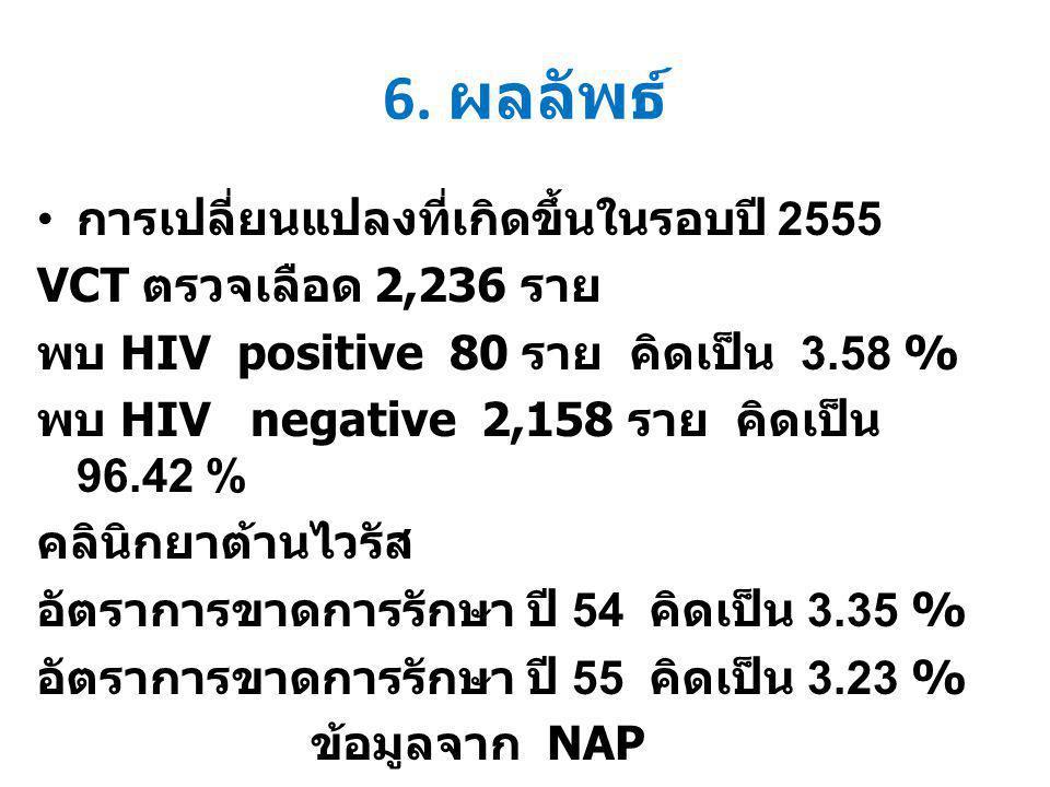 6. ผลลัพธ์ การเปลี่ยนแปลงที่เกิดขึ้นในรอบปี 2555